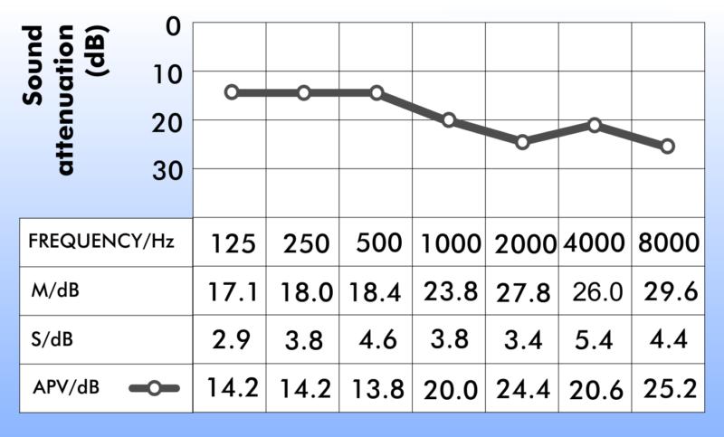 Nonoise sound attenuation graph