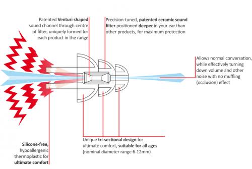 Nonoise motorcycle ear plug diagram