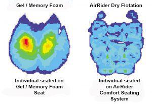 AirRider vs gel motorcycle seat